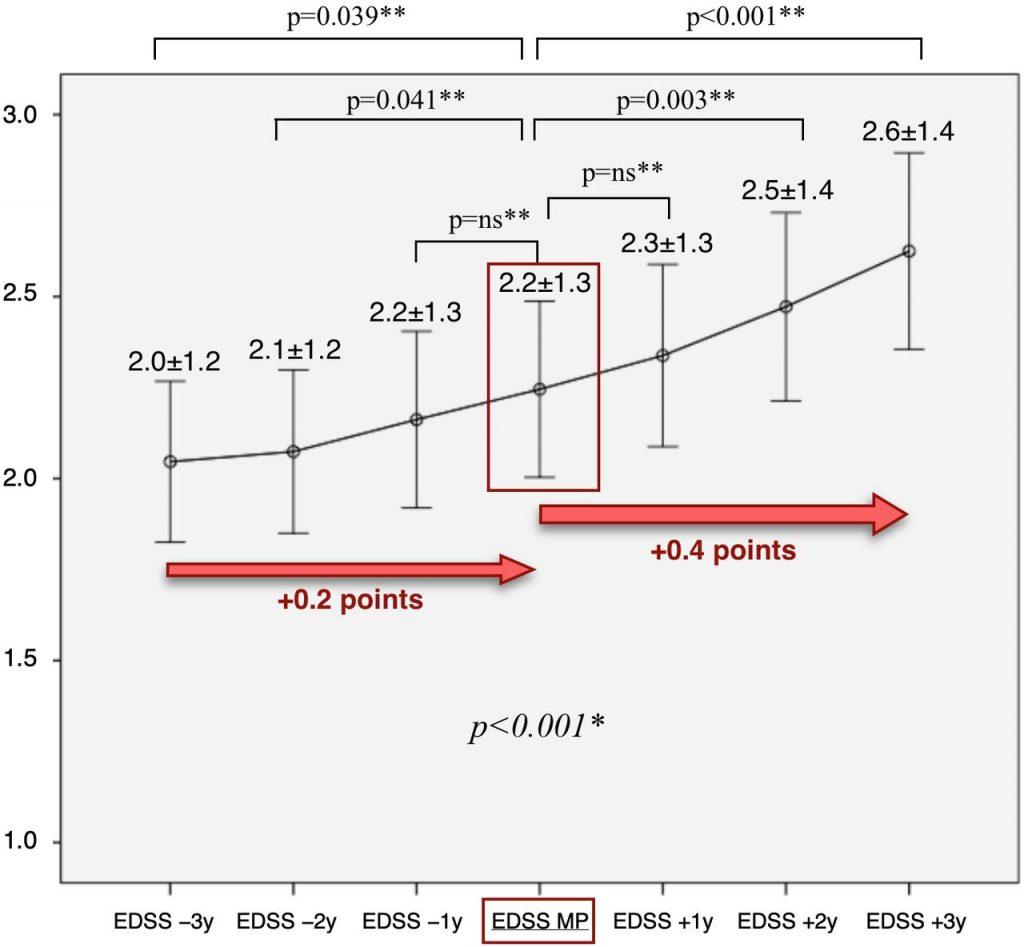 SEP et Ménopause: Jnnp-2019-November-90-11-1201-F2.large_-1024x947